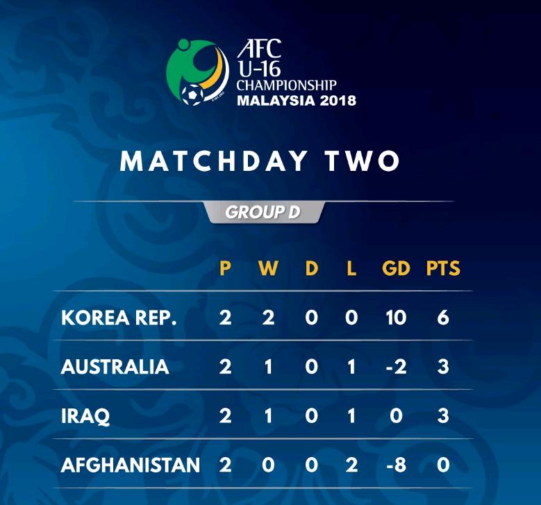 韩国足球闪耀U16亚洲杯!两战狂轰10球 曾在预赛淘汰中国队