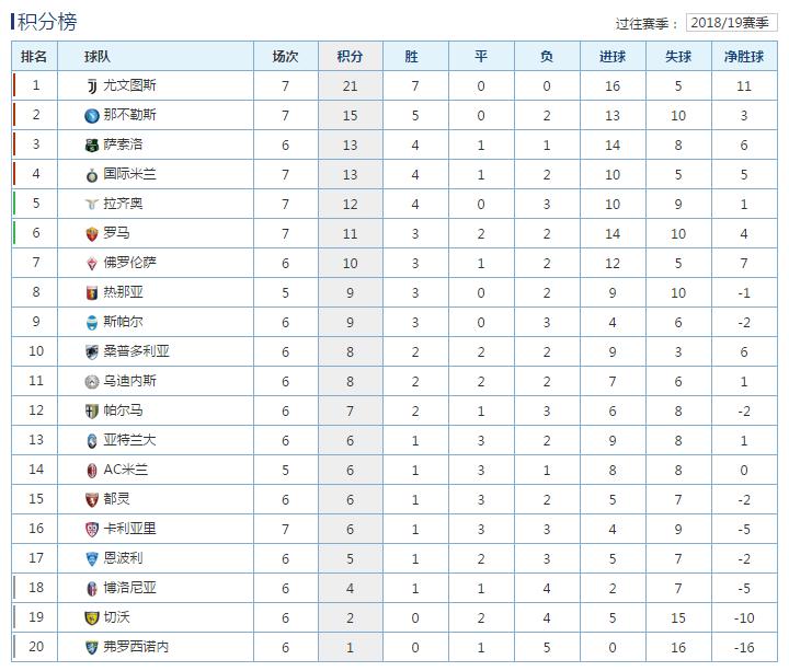 意甲积分榜:尤文赢下榜首战6分领跑 两新援进球国米3连胜