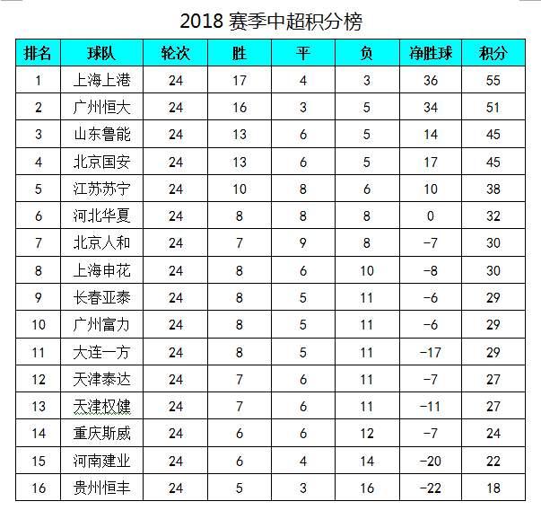 中超最新积分榜:鲁能战平攀升至第三,贵州恒丰保级现曙光