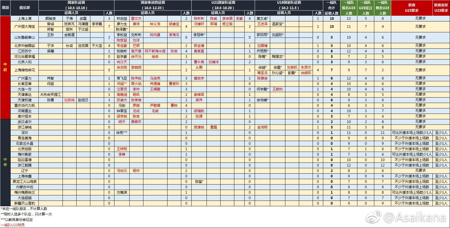 中超所有球隊國字號征調已超3人 本賽季U23政策作廢