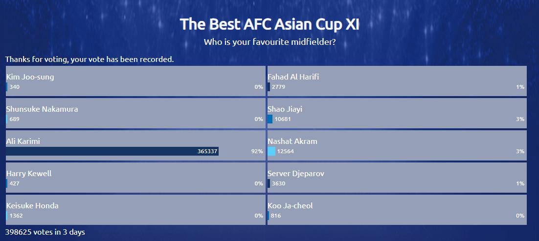 亚足联票选亚洲杯历史最佳中场:邵佳一、卡里米入围