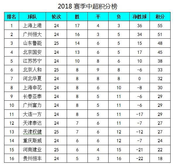 中超最新积分榜:鲁能险胜领先国安3分,人和赢球基本保级成功