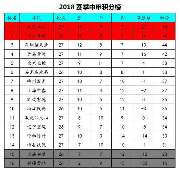 中甲最新积分榜:武汉卓尔提前3轮冲超,青岛黄海再现希望