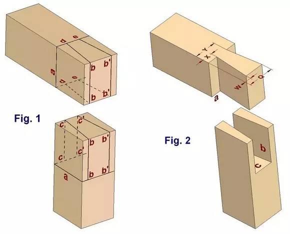 最基本的榫卯结构由两个构件组成, 其中一个的榫头插入另一个的卯眼