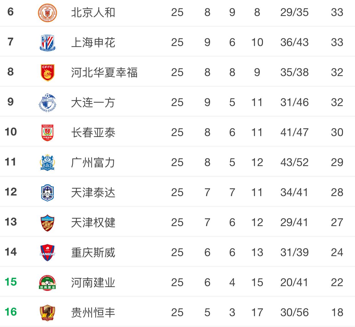 中超保级形势:贵州成降级热门 重庆2分领先降级区