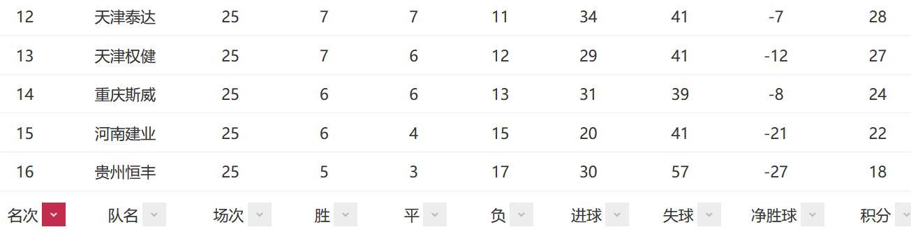 中超积分榜:上港5连胜超恒大4分 贵州仍存保级机会