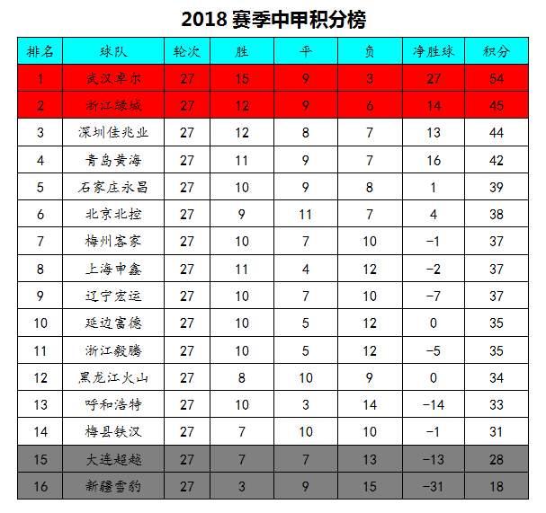 中甲积分榜:绿城领先深圳1分居第2,永昌冲超希望基本破灭