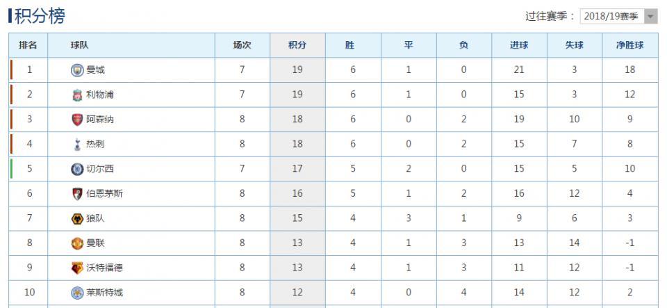 """阿森纳豪取联赛6连胜暂排第3,那支""""争四狂魔""""又回来了!"""