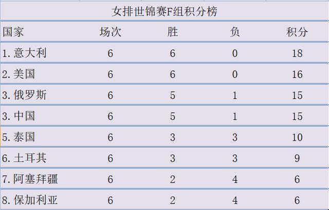 世锦赛F组积分榜:中国女排并列第三 意大利榜首
