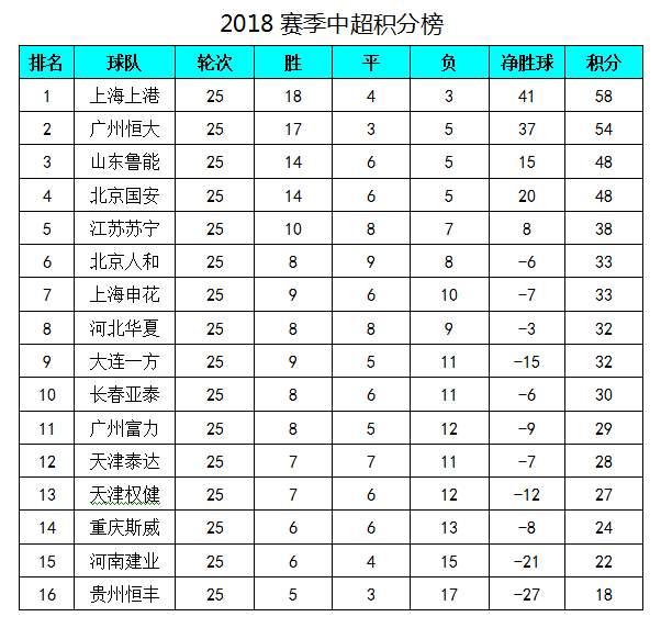 中超最新积分榜:上港大胜领先恒大4分,武磊2球领跑射手榜