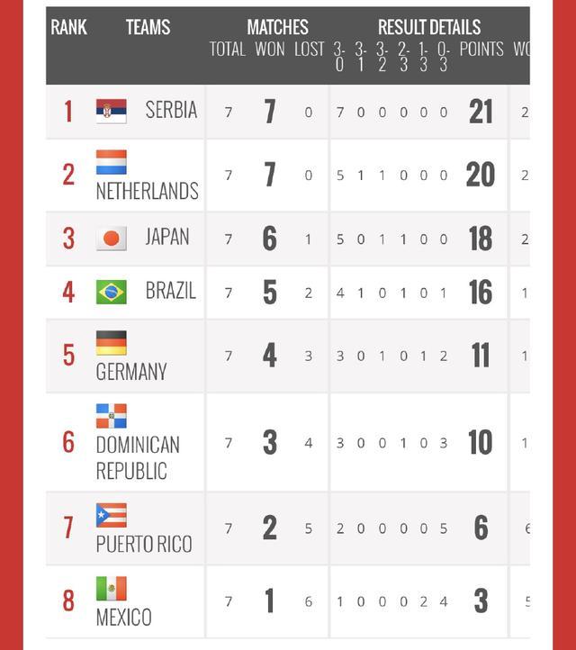 女排世锦赛中国仍列第3 8队出局7队争5出线资格