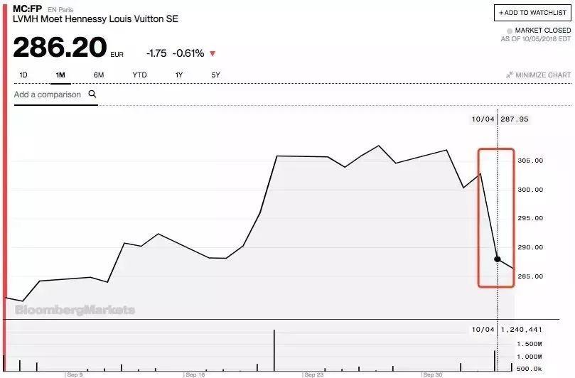 是什么人让LV、Gucci母公司突然走失200个亿?!