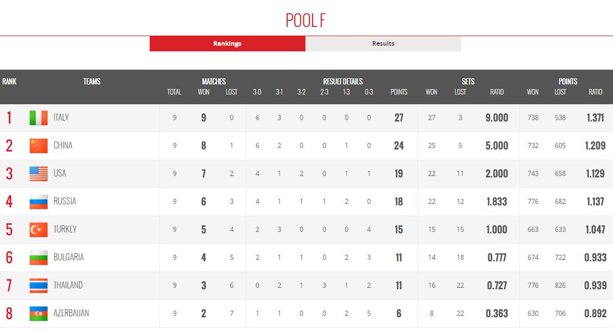 女排世锦赛六强分组出炉:中国与荷兰美国同组,日本进死亡组