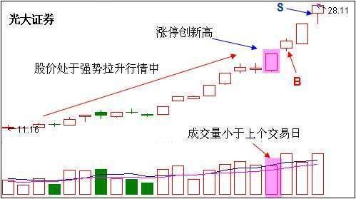 揭秘股市超短线实战战法,书上也难找到,不要错过!