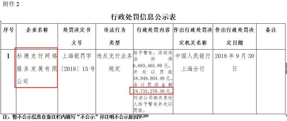 2473萬!第三方支付又見巨額罰單,今年央行已開六張