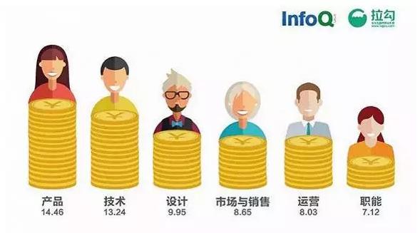 史上最全的IT行业职位分类汇总