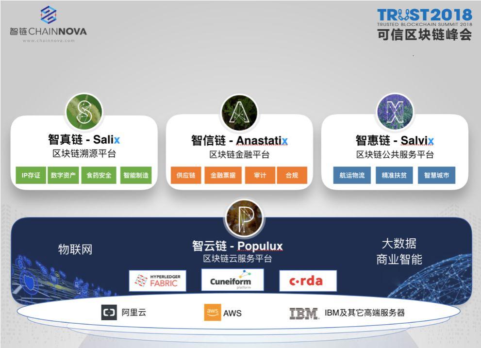 区块链行业黑马:服务实体产业 智链ChainNova有哪些秘诀