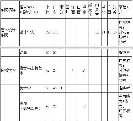 深圳大学2019年艺术类招生简章什么时候发布
