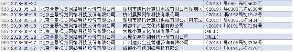 """全景网络""""维权式营销"""",被称""""原告狂魔"""",9个月告了684次"""