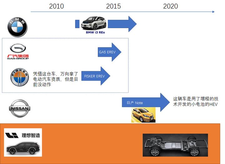 增程式电动汽车采用串联式动力系统结构,增程器与传动系统电气耦合