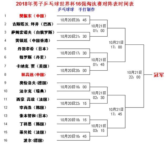 男子乒乓球世界杯16强淘汰赛签表出炉,樊振东林高远签位不佳