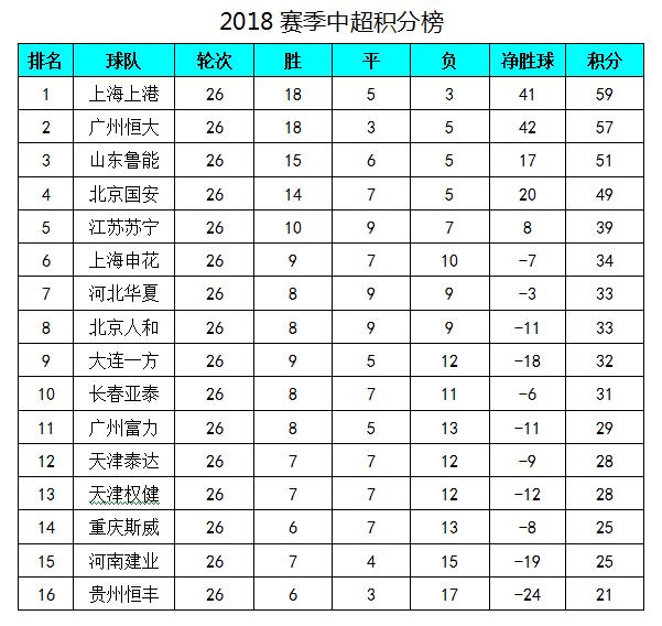 中超最新积分榜:上港战平领先恒大2分,建业赢球保级希望大增