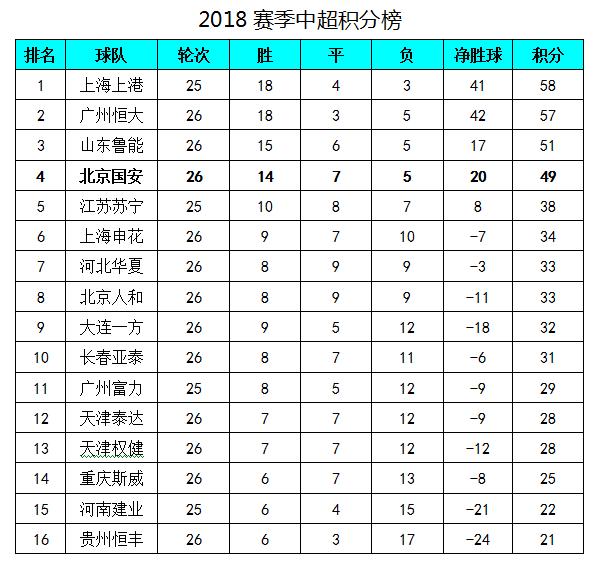 北京国安主场险平争3已艰难,5轮仅1胜关键时刻又掉链子!