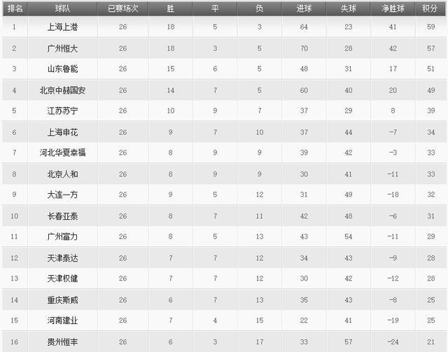 """中超积分榜:上港""""送""""恒大八冠王良机 降级区呈现5选2局面"""