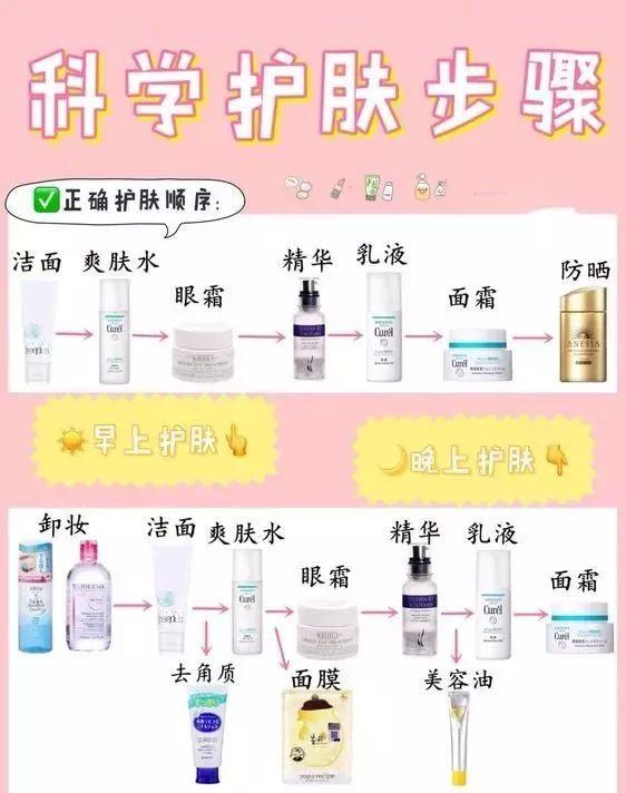 科学护肤步骤,正确护肤化妆流程(女人必备)