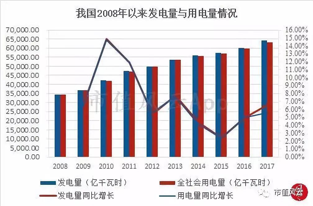 (数据来源:中电联、choice) 近十年来我国发电量与用电量持续增长,但总体增速在放缓。发电量从2008年34,510.13万千瓦增长至2017年64,179.00万千瓦,年均复合增长率7.14%,用电量从2008年34,379.69万千瓦增长至2017年63,077.00万千瓦,年均复合增长率6.98%。 由于线损、自身发电也要耗电,发电量一般略大于用电量,粗略可以视同发电量约等于用电量,所以发电量、用电量增长率保持高度一致。而用电量与我国GDP增长密切相关,是用来观察宏观经济变化趋势的重要指标。
