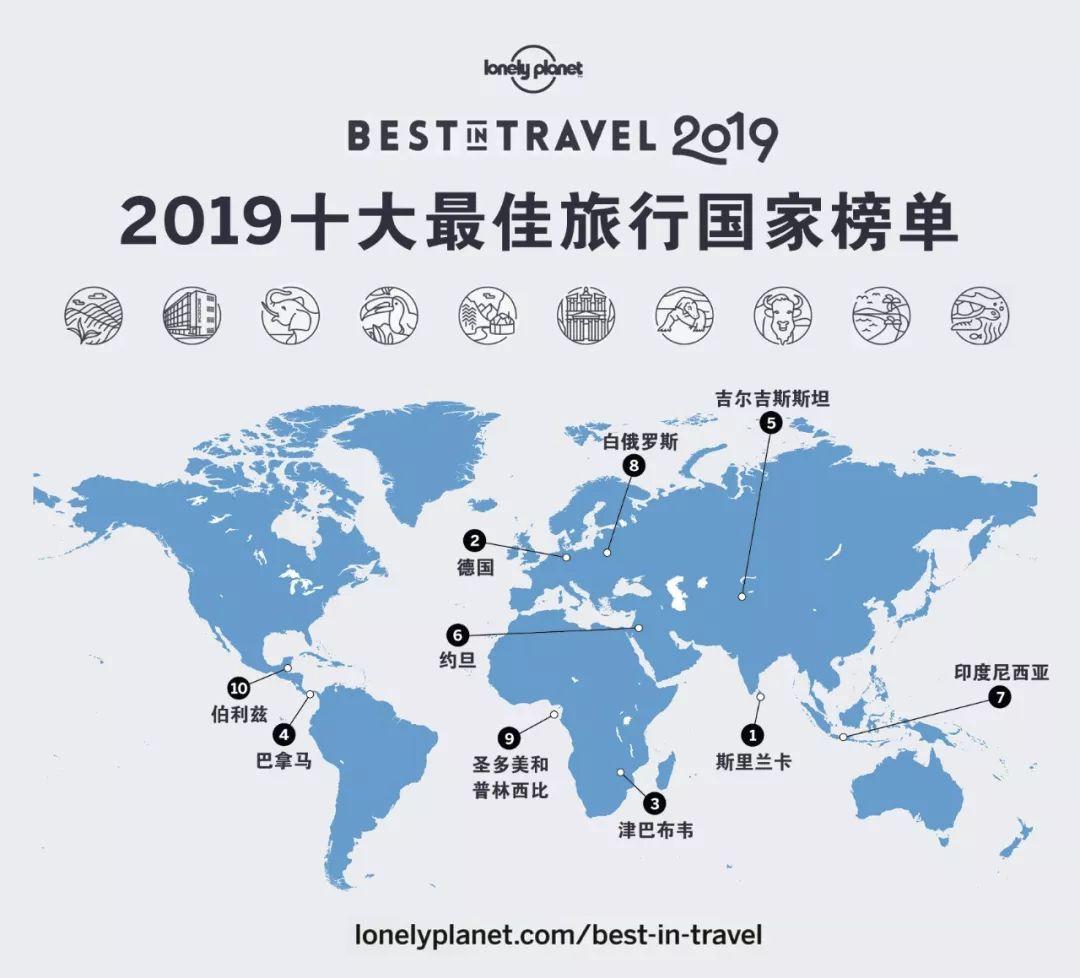 Lonely Planet 年度榜单:2019十大最佳旅行国家