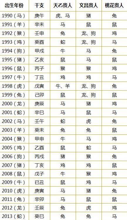十二生肖贵人速查表:婚姻和事业(1948-2013年)图片