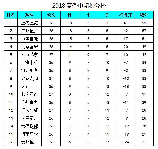 中超最新积分榜:埃德尔2球苏宁客胜,重庆赢球领先建业3分