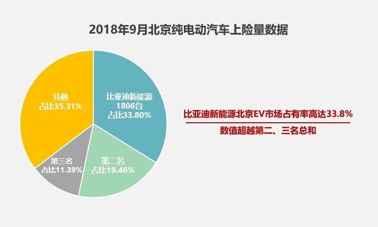 北京剩3万个新能源指标待上牌,2019年补贴退坡将