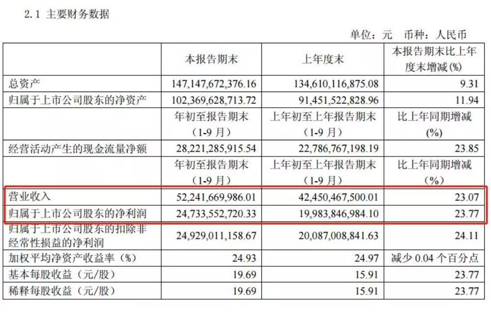 茅台三季度净利仅增2.7%!为啥研报不悲观