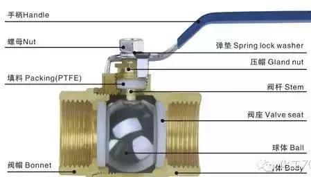 比其他阀门要节省材料, 结构简单, 开闭迅速, 切断和节流都能用, 流体