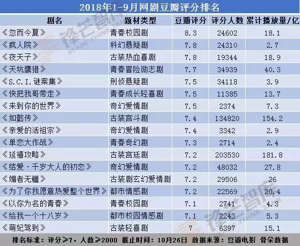 2018网剧豆瓣评分排名:优爱腾芒2019有哪些网
