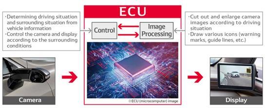 電裝推數字側視監視器ECU 可增強駕駛員視野