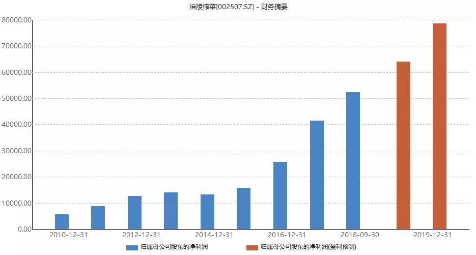涪陵榨菜涨价 涪陵榨菜涨价为什么两年四次提价?