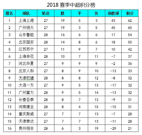 中超最新积分榜:鲁能赢球锁亚冠资格 贵州提前2轮降级