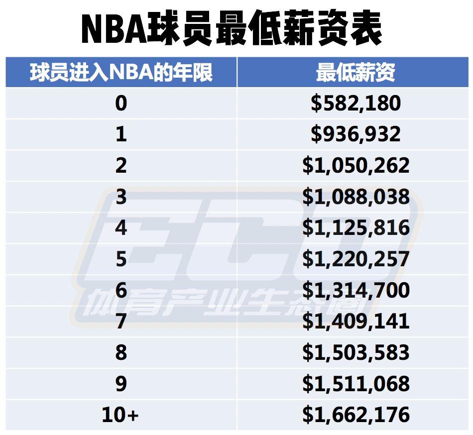 平均薪水500万美元全球第一!关于NBA球员工资你有什么想问的?