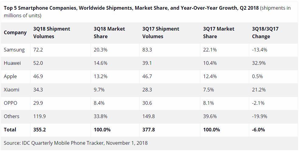 IDC最新手机出货量报告:三星大跌苹果第三,华为小米增长迅猛
