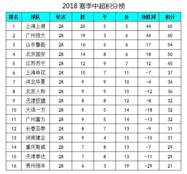 中超最新积分榜:上港客胜恒大5分领跑,泰达保级形势严峻