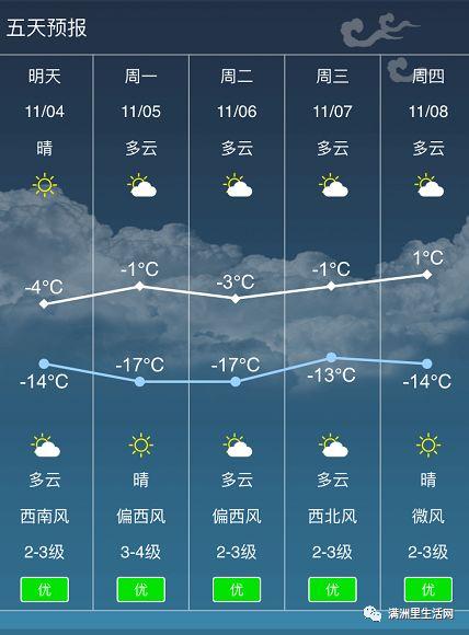 天预报_满洲里天气预报,明日最高零下4°