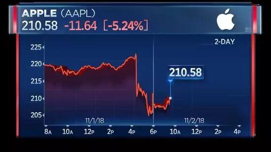 苹果暴跌近7%,创4年多最大单日跌幅!巴菲特一夜损失近40亿美元  移动互联  第7张