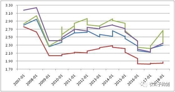 图:四大国有银行净息差;数据:wind,结网斋