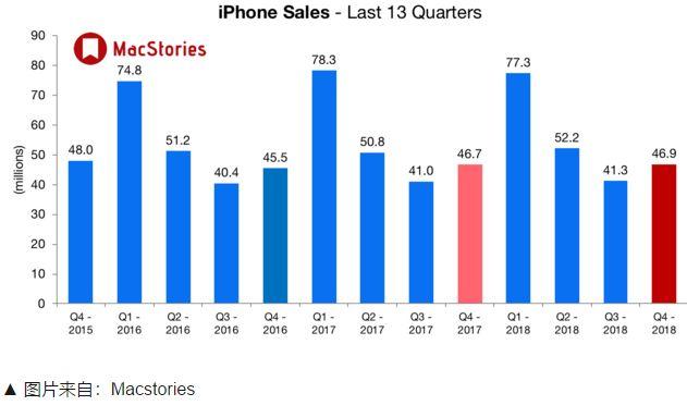 苹果暴跌近7%,创4年多最大单日跌幅!巴菲特一夜损失近40亿美元  移动互联  第6张