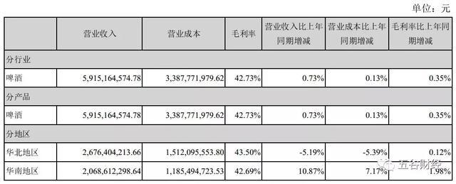 燕京啤酒第三季度利润下滑12%,销量连续萎缩!