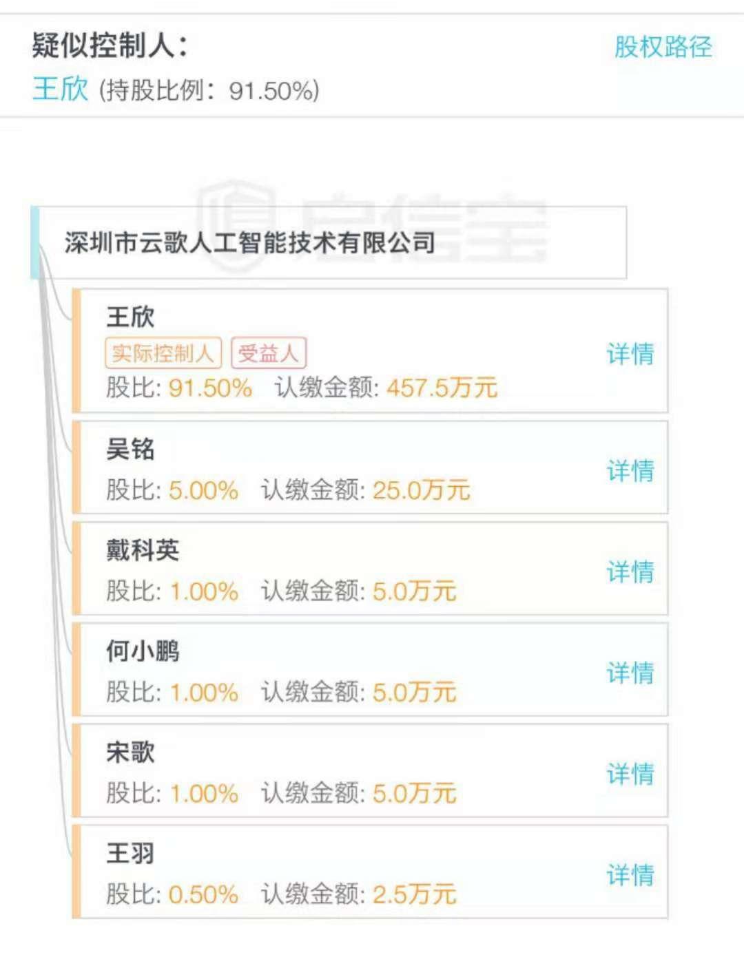 王欣新成立公司的股权架构/图片来源启信宝