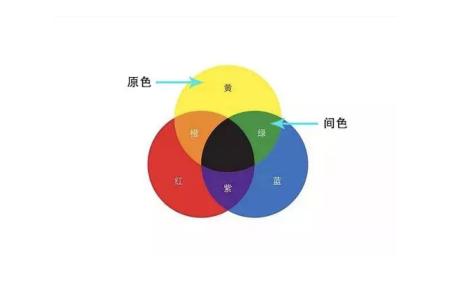 三原色中任何两种颜色,以同等比例混合形成的颜色,也叫二次色;用任何
